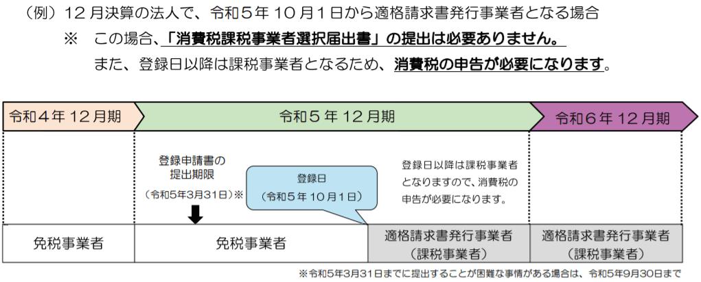 (例)12月決算の法人で、令和5年10月1日から適格請求書発行事業者となる場合