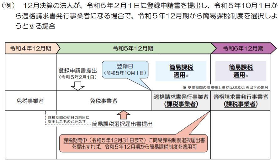 (例)12月決算の法人が、令和5年2月1日に登録申請書を提出し、令和5年10月1日から適格請求書発行事業者になる場合で、令和5年12月期から簡易課税制度を選択しようとする場合