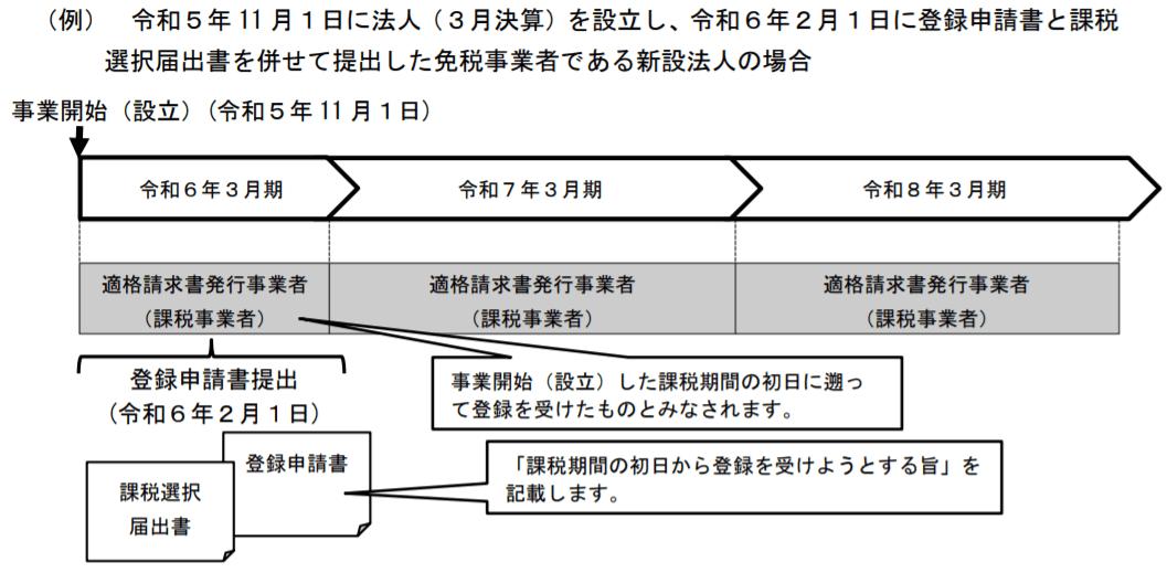 (例)令和5年11月1日に法人(3月決算)を設立し、令和6年2月1日に登録申請書と課税選択届出書を併せて提出した免税事業者である新設法人の場合